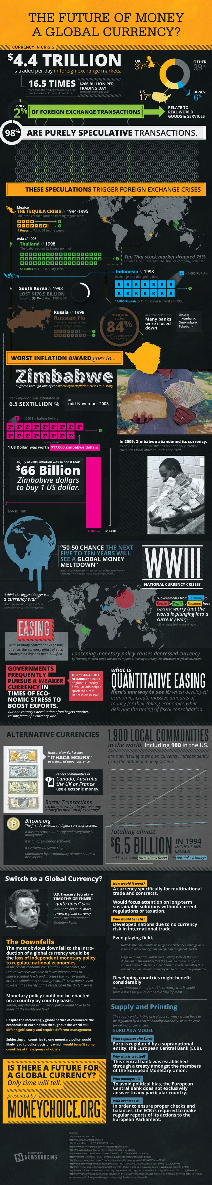 Is A Global Currency In Our Future?
