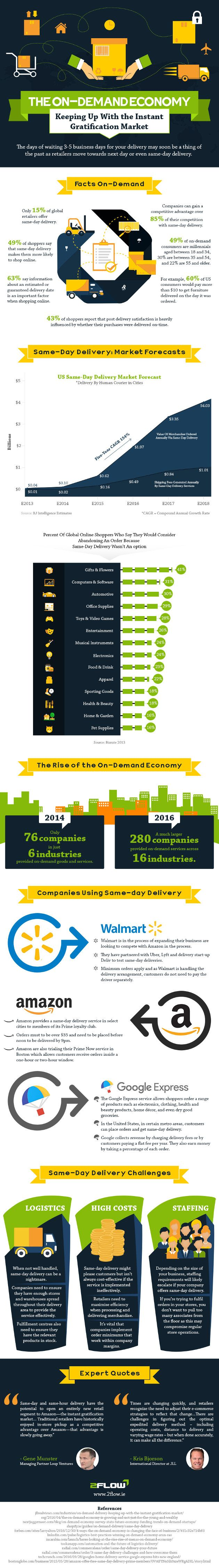 #Marketing #Infographics - The OnDemand Economy - Keeping Up With The Instant Gratification Market