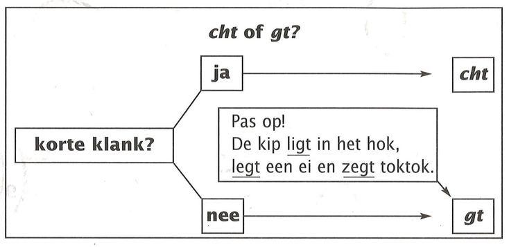 cht of gt