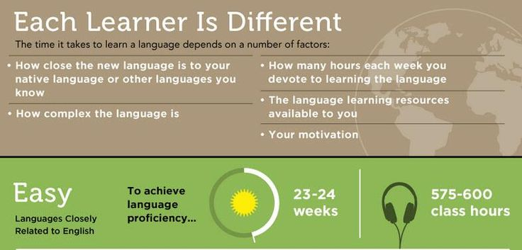 The Easiest And Most Difficult Languages For English Speakers To Learn   #xl8 #languages   http://www.businessinsider.com/the-hardest-languages-to-learn-2014-5#ixzz32zFDJei2…