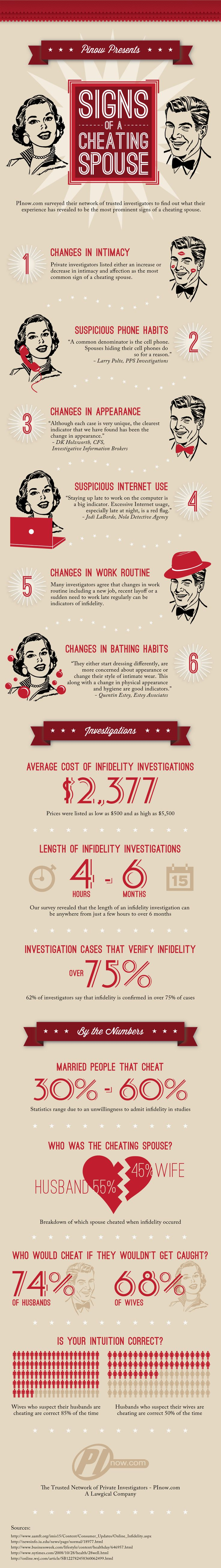 Top signs of Cheat Spouse according to infidelity investigators. Happy Valentines Day!