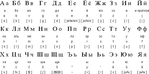 This is human geography because its the Russian Alphabet