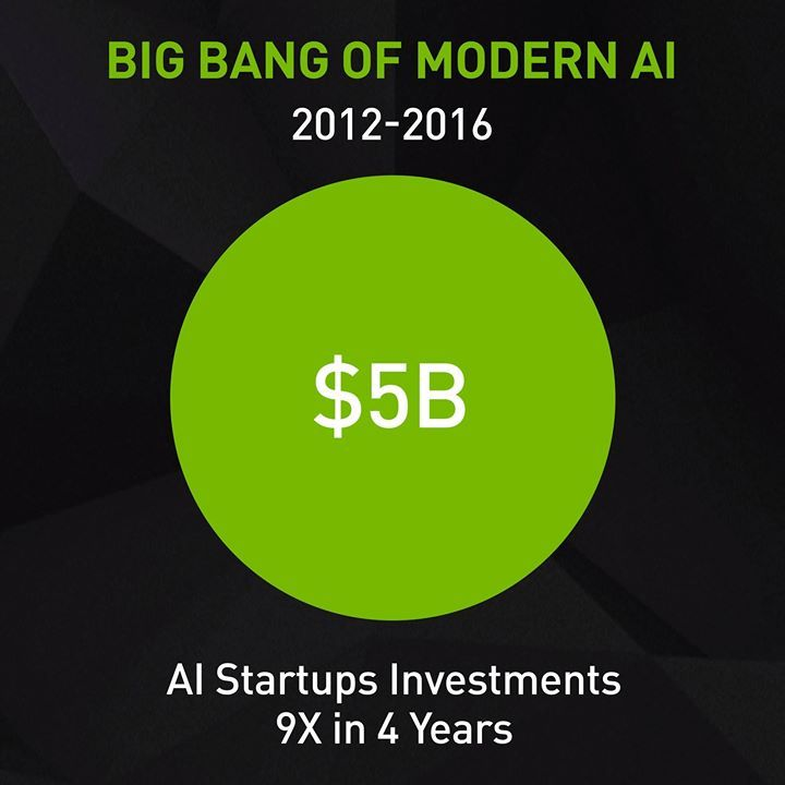 Find out how we're immersed in this extraordinary momentum of the #AI revolution: http://nvda.ws/2tK1AdJ #bitLife