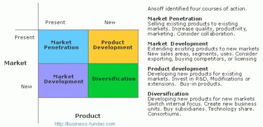 evaluation of corporate diversification strategies Canon diversification strategy  diversification can occur either at the business unit or at the corporate  diversification strategies bus 508 contemporary.