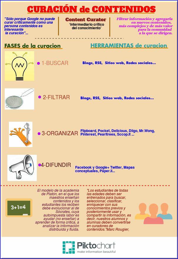 Fases, Herramientas y implicaciones educativas relacionads con las infografías.