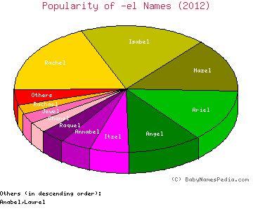 Names that end in -el