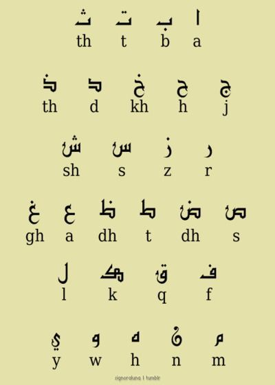 Arabic letters and equivalents in English #learnarabicalphabet