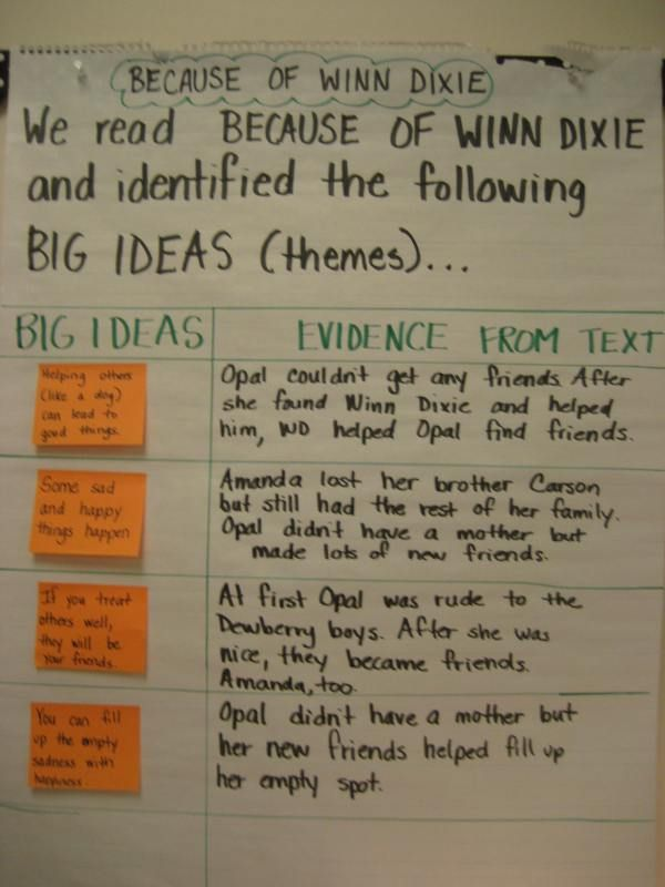 Big Ideas and Evidence anchor chart
