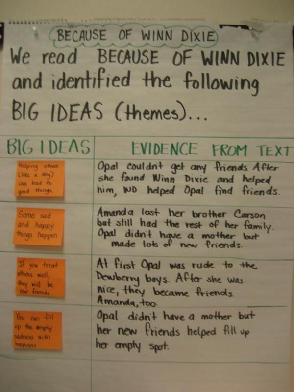 anchor chart for Because of Winn Dixie: Main Idea, Big Ideas, Theme Anchor Charts, Reading Workshop, Grade Reading, Chart Idea, Reading Ideas, Dixie Themes