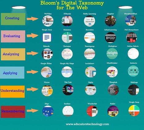 Una Nuova rappresentazione grafica della Tassonomia Digitale di Bloom: obiettivi e applicazioni web - A New Visual On Bloom's Taxonomy for The Web | Tecnologie Educative - TIC & TAC | Scoop.it