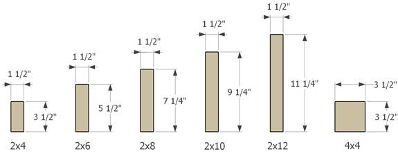 Dimensional Lumber Sizes - Skateboard Ramp Building Tips