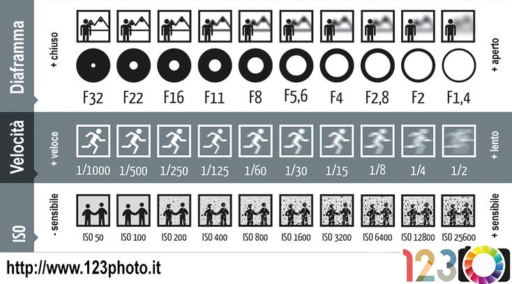 diaframma, velocità, iso | dritte foto | Pinterest | Photography tricks, Camera settings and Cameras