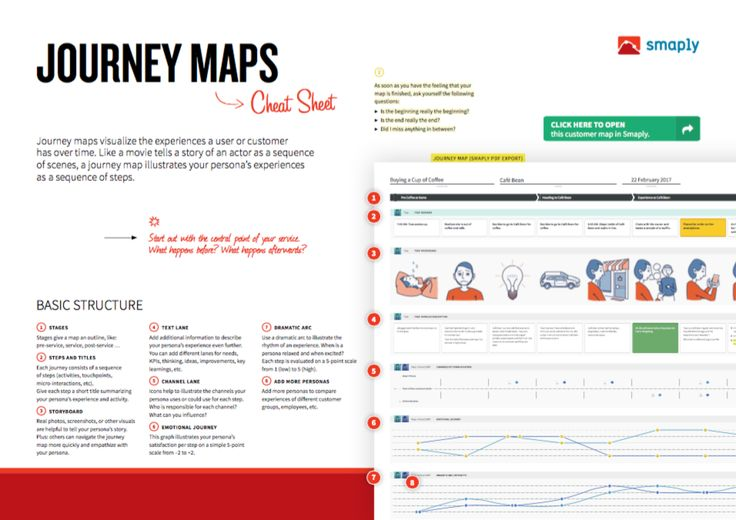 Free Toolkits: Journey Maps, Personas, Stakeholder Maps | Marc Stickdorn | Pulse | LinkedIn