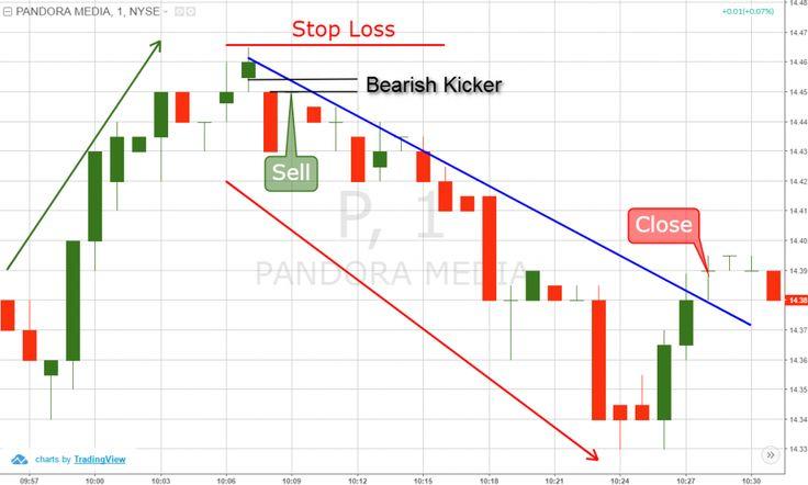 Kuvahaun tulos haulle kicker trading