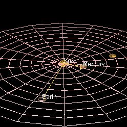 Un día de Mercurio (de amanecer a amanecer) dura exactamente dos años mercuriales (176 días terrestres)