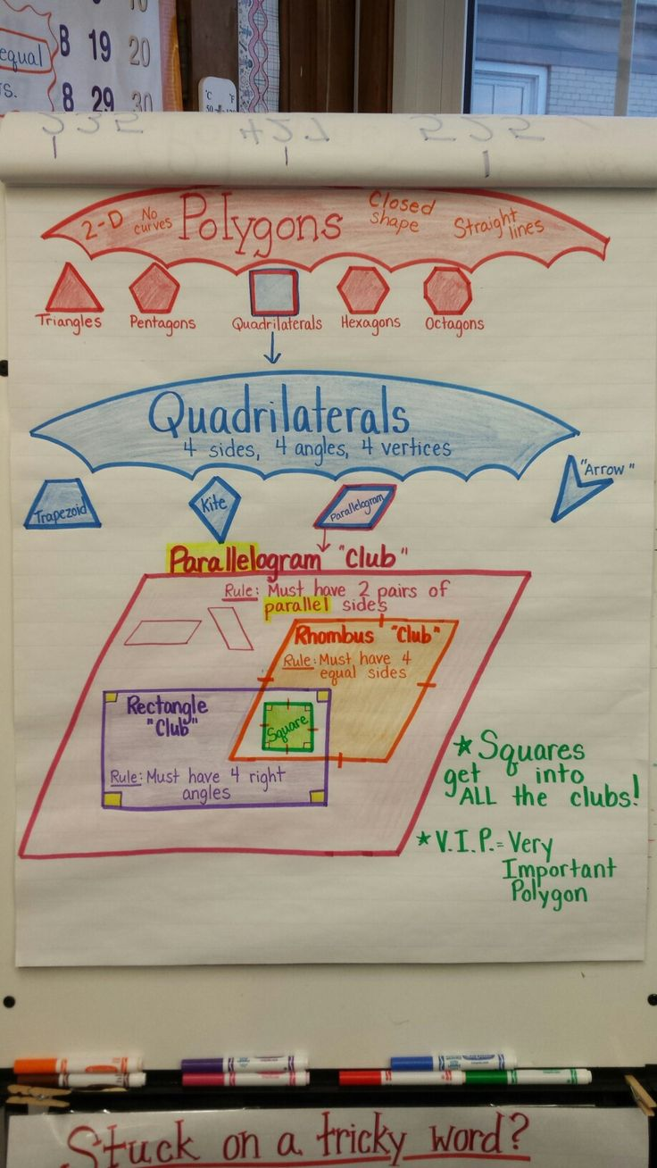 Polygon, quadrilaterals, and parallelograms anchor chart