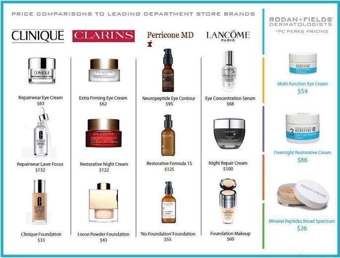 I get asked all the time how R+F prices compare to other skincare lines. Well here is a breakdown of a few of the top sellers. Not only are our products more affordable they are pharmaceutical-medical grade (opposed to cosmetic grade), FDA approved, clinically proven to do what they say they're going to do, come with a 60 day money back guarantee, and are shipped directly to your home.