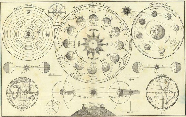 https://flic.kr/p/7p2Hk6 | 'Tableau d'Astronomie et de sphère' by Henri Duval…