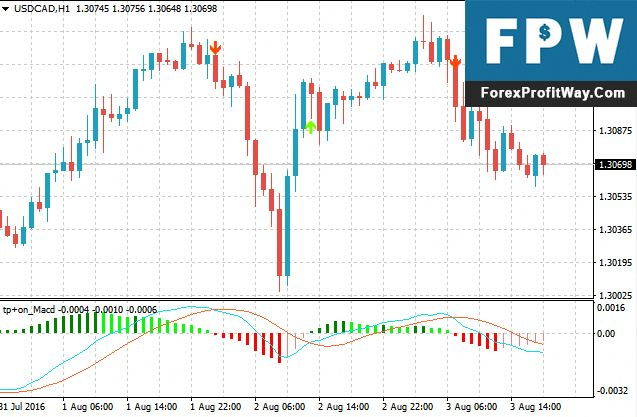 Download Tipu Macd Forex Indicator For Mt4 Showmethemoney Show