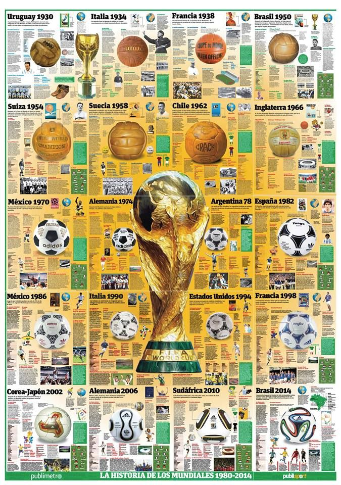 20 FIFA World Cups