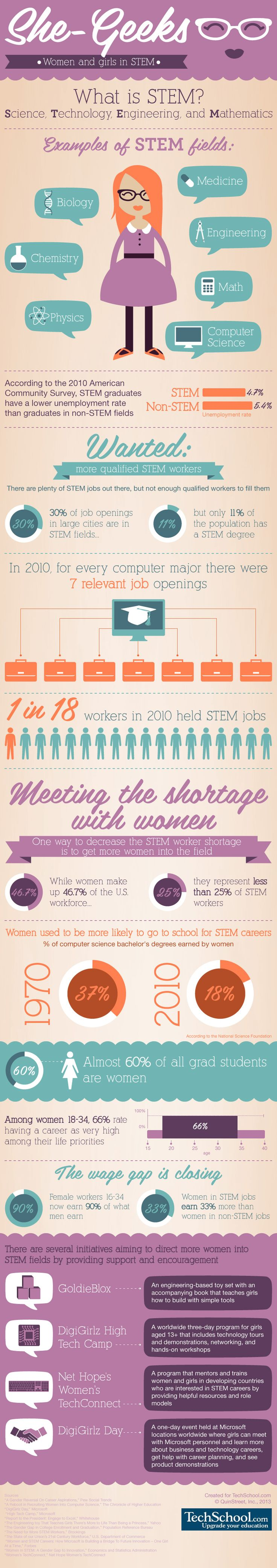 Women and Girls in STEM (Science, Technology, Engineering, & Math) - Examples of STEM fields & More Infographic