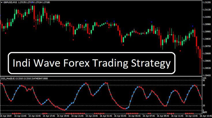 Indi Wave Forex Trading Strategy