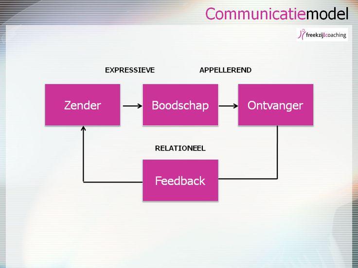 communicatie coachingwijzer