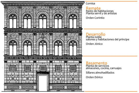 Mejores 84 im genes de arquitectura y urbanismo en el Arquitectura quattrocento caracteristicas
