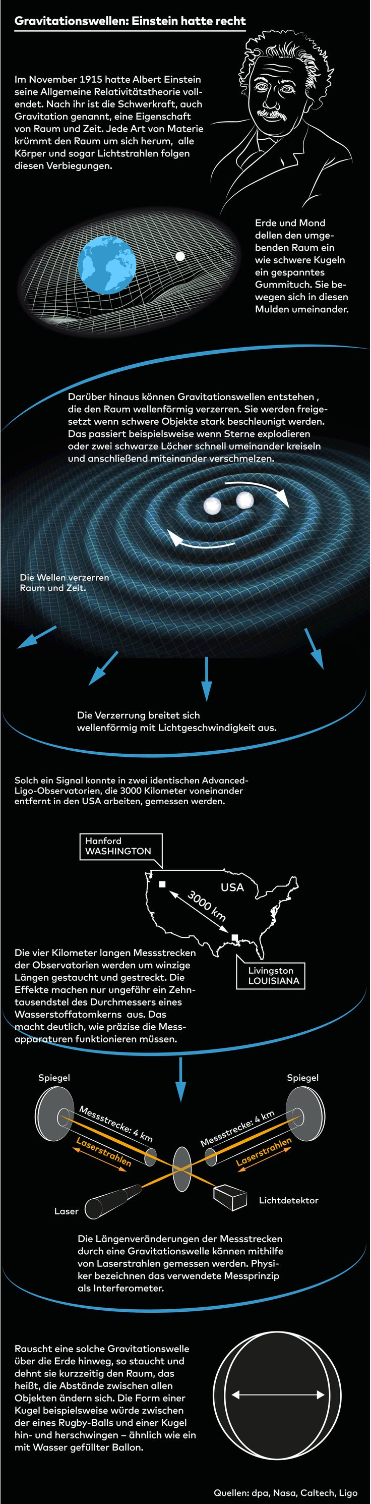 #Infografik Forscher haben erstmals Gravitationswellen beobachtet und damit bewiesen, dass Albert Einstein richtig lag. Doch was sind Gravitationswellen? Und wie wurden sie gemessen?