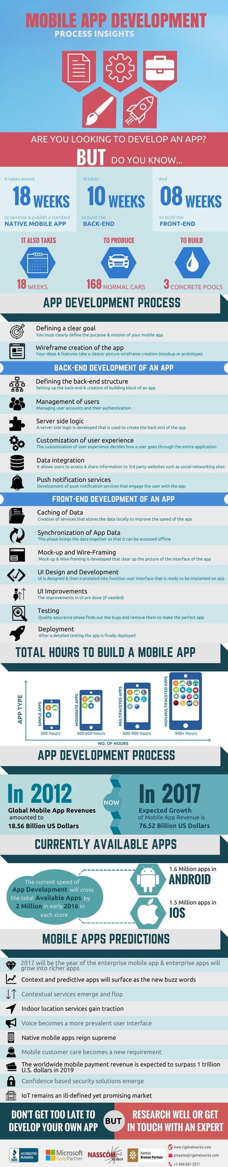 Mobile App Development Process of Insights