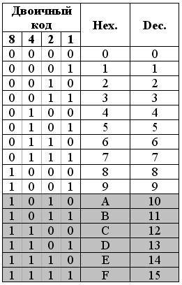 Все о микроконтроллерах. - Особенности преобразования двоичного числа в двоично-десятичный код методом левого сдвига