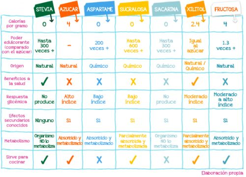 dietas-diabetes-gestacional-glucosa-insulina-mellitus-tipo-1-2