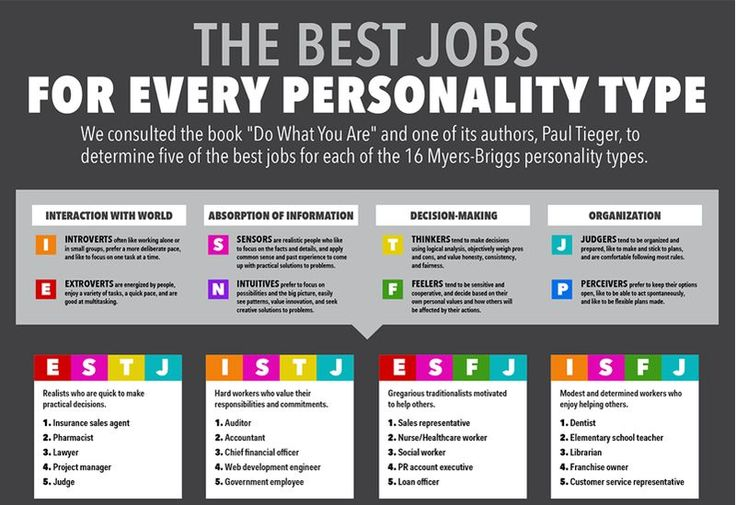 Ideal Career Charts Personality types, Inspiring quotes