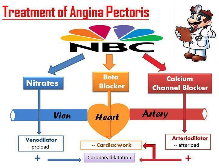 Treatment of Angina Pectoris