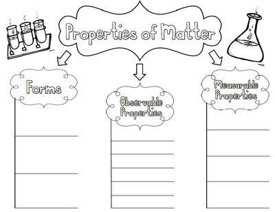 Properties of Matter Concept Map