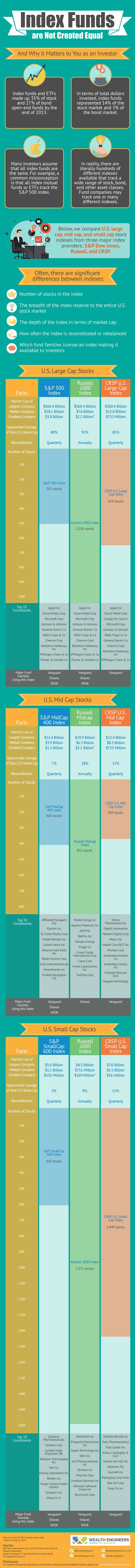 Many investors assume that all index funds are the same.  However, the reality is that index funds come in all shapes and sizes.  This infographic shows a detailed index fund comparison to help investors understand some of the key differences.