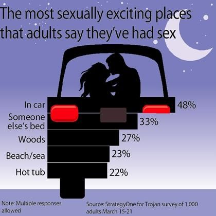 Places to have sex in