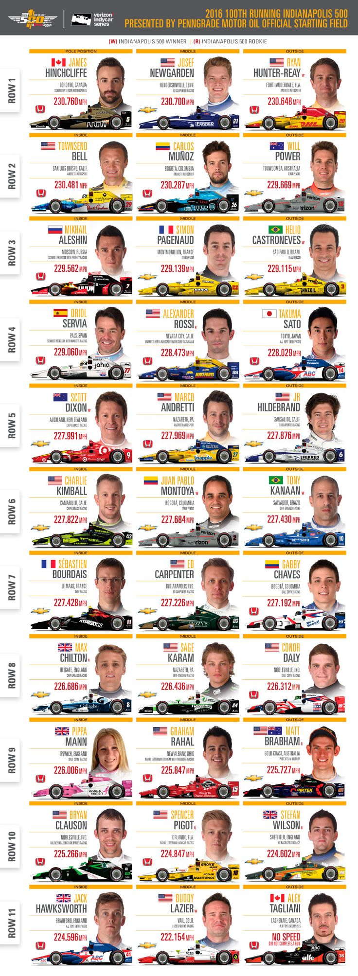 Starting Lineup - 2016 Indianapolis 500