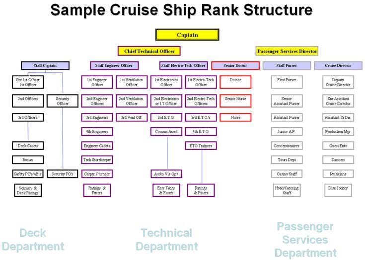 Cruiseshiprankstructuregif 820586  Clothes For To The Stars  Pintere