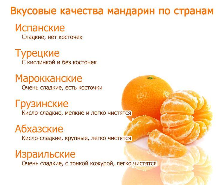 Протасова диета мандарины