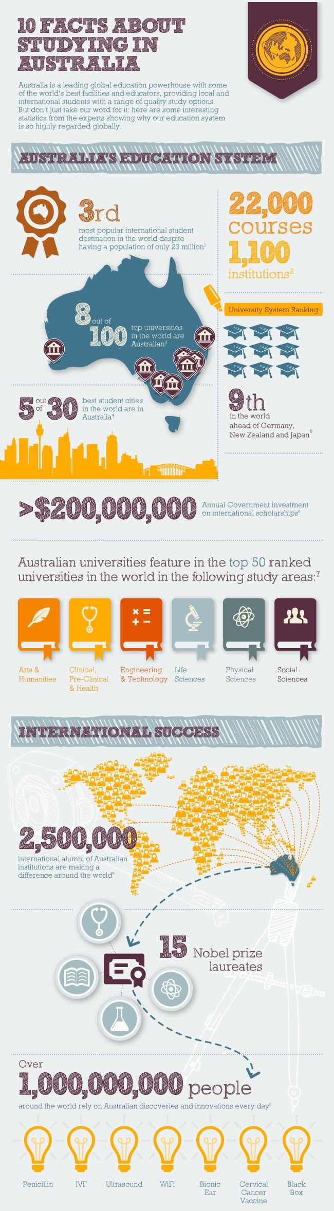 Moving across the world to study is a big decision – how do you choose where to go? Here are few reasons why studying in #Australia is a prime choice for many international students.   #StudyAbroad