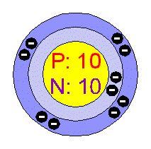 Neon Atomic Structure - Ne