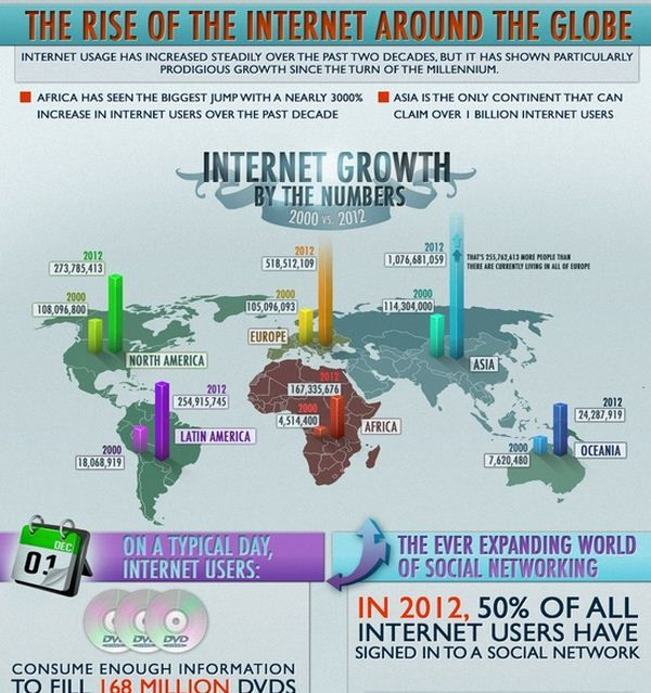 [Infographic] The Rise of The Internet around the Globe #infographic #infographiques #pinterest #Internet