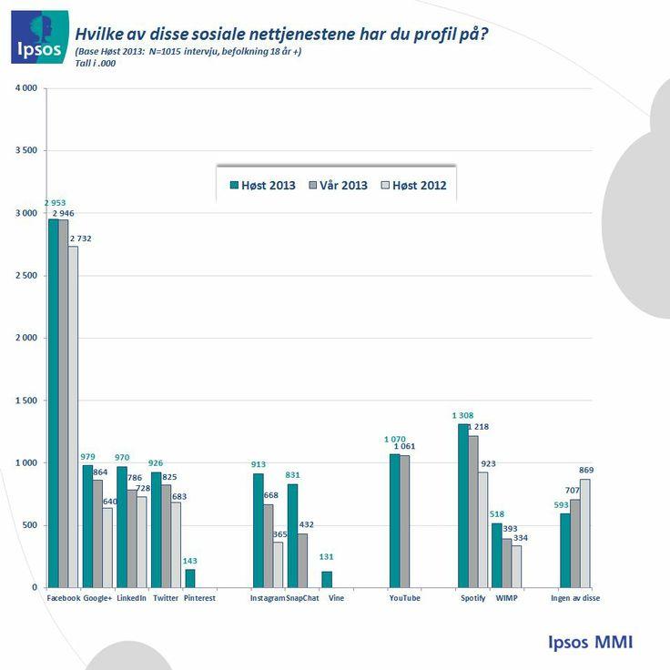 Hvilke sosiale tjenester har du profil på? Tall fra Ipsos MMI, Q3 2013.