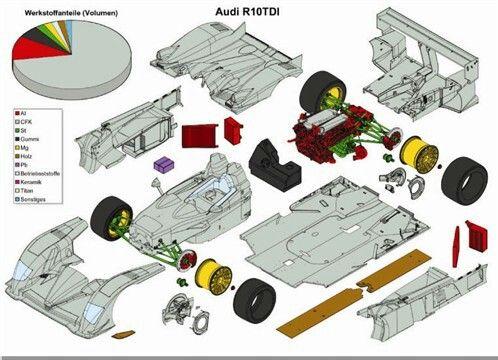 Audi R-10 estructure