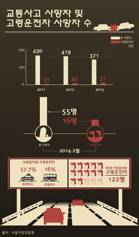 고령 운전자 교통사고 사망 빈발 [인포그래픽]  #car  #Infographic  ⓒ  비주얼다이브 무단 복사·전재·재배포 금지