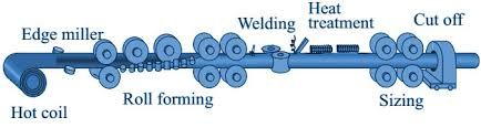 Image result for pipe manufacturing