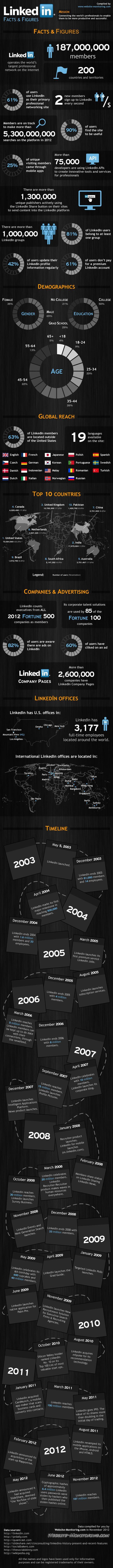 Les statistiques de LinkedIn en 2012