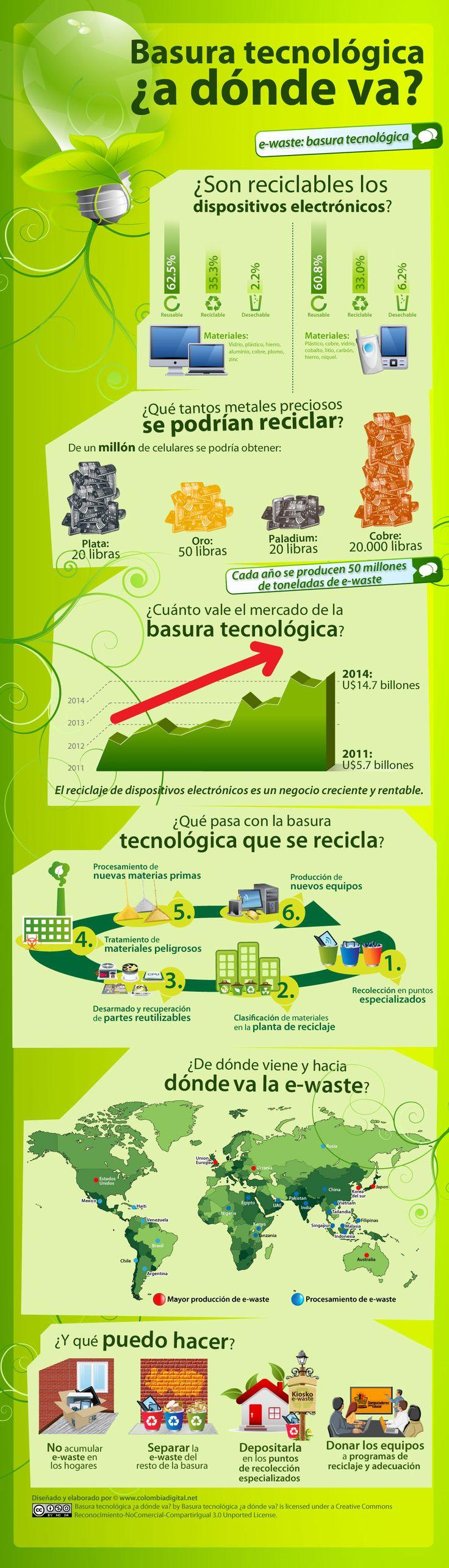 Basura tecnológica ¿ a donde va? #infografia #infographic #medioambiente