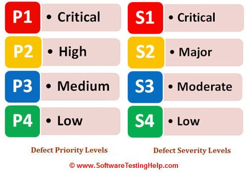 Image result for severity level icon